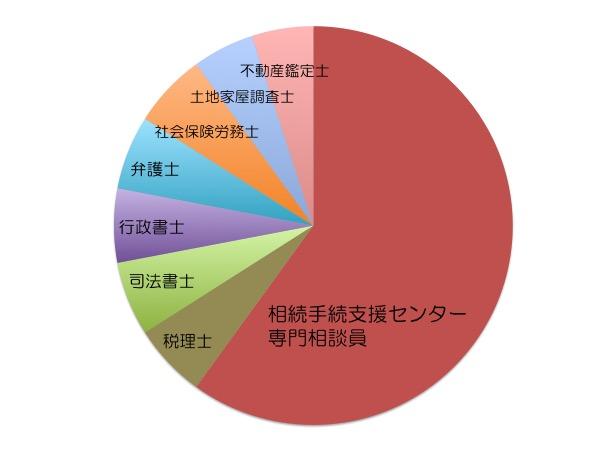 相続相談の構成グラフ